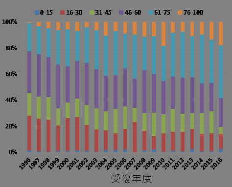 年代別割合(年度別)のグラフ