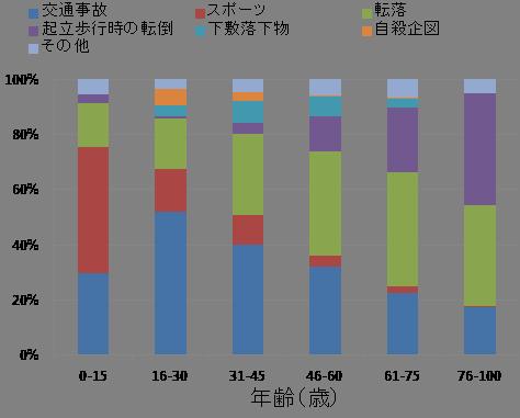 受傷原因別割合(年代別)のグラフ