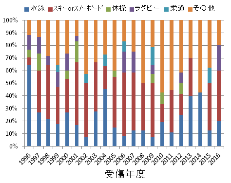 スポーツ事故の種別割合(年度別) のグラフ