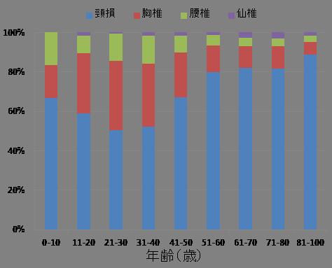 脊損高位別割合(年齢別)のグラフ